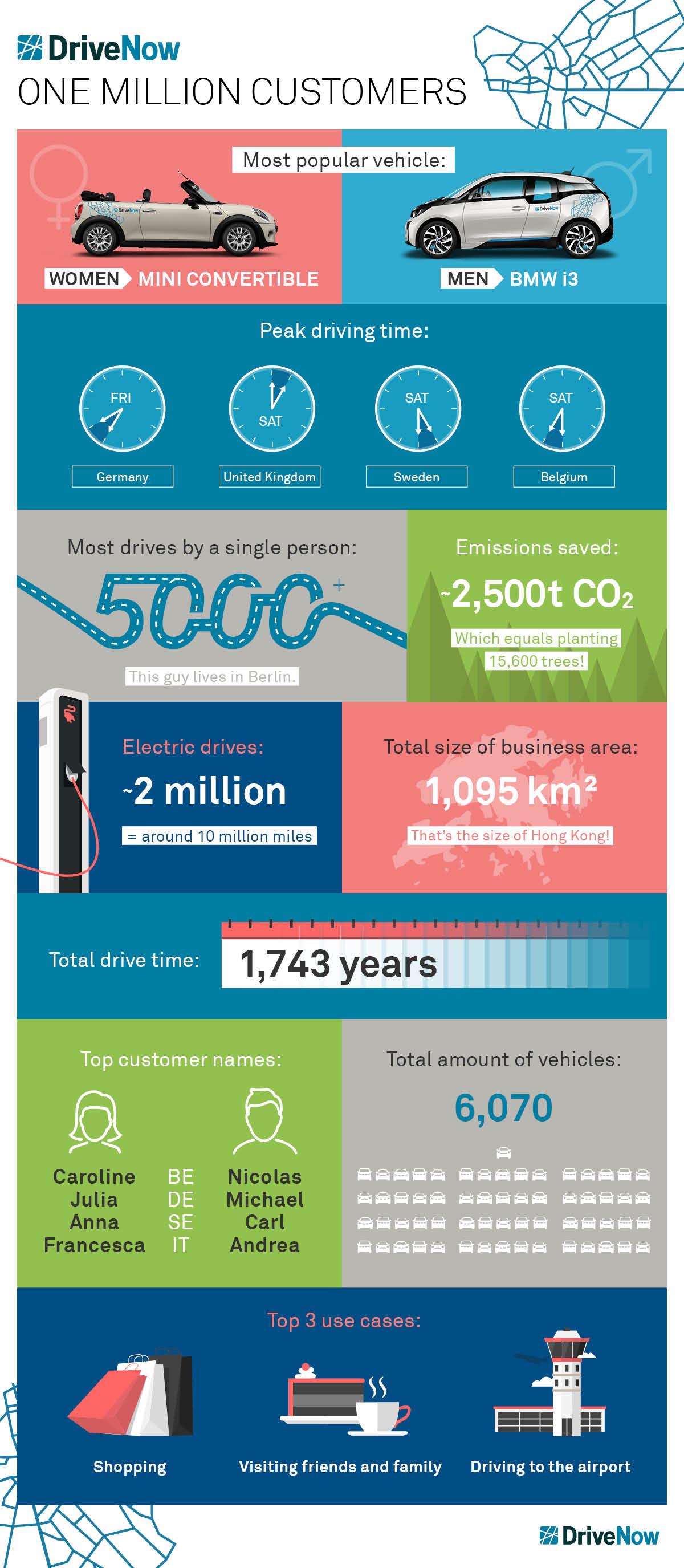 Infographique sur les 1 million de clients DriveNow