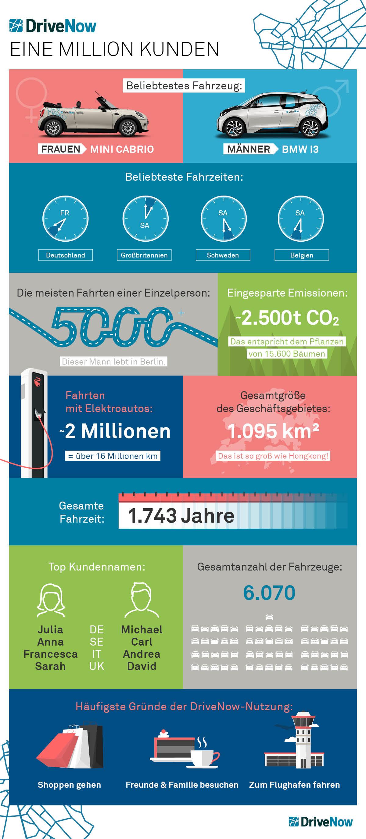 infografik-1mio-Kunden-DE