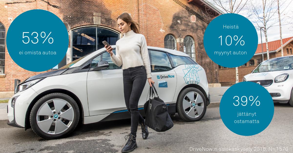 DriveNow:n vaikutus heihin jotka eivät tällä hetkellä omista autoa.