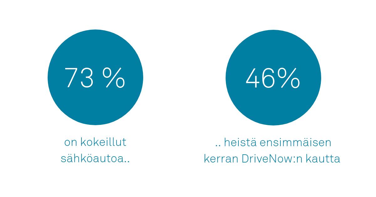 DriveNow x sähköauton kokeilu Helsingissä.