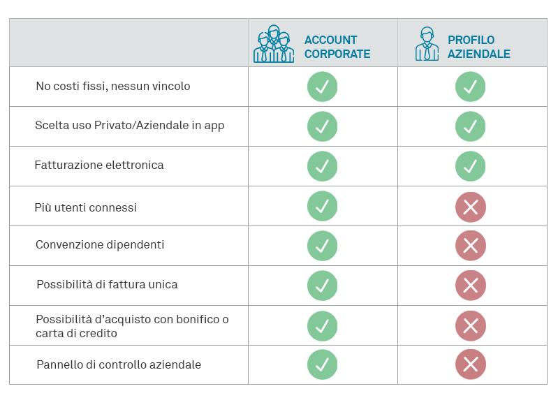 Profilo aziendale Corporate account vantaggi